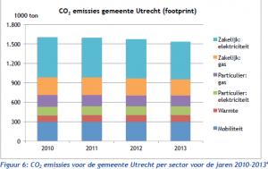 C02-emissies gemeente Utrecht